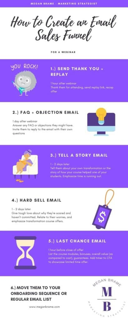 How to Create an Email Sales Funnel